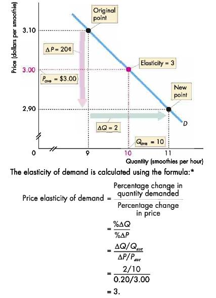 price elasticity of demand for logistics Effect of taxes and subsidies on price  effect of elasticity depending on the price elasticities of demand and supply, who bears more of the tax or who receives .